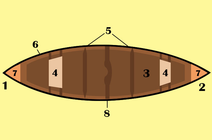 parts of a canoe: Parts of a Bow Labeled