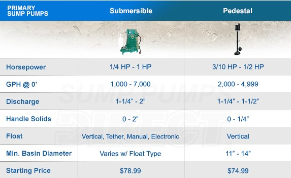 types of sump pumps: