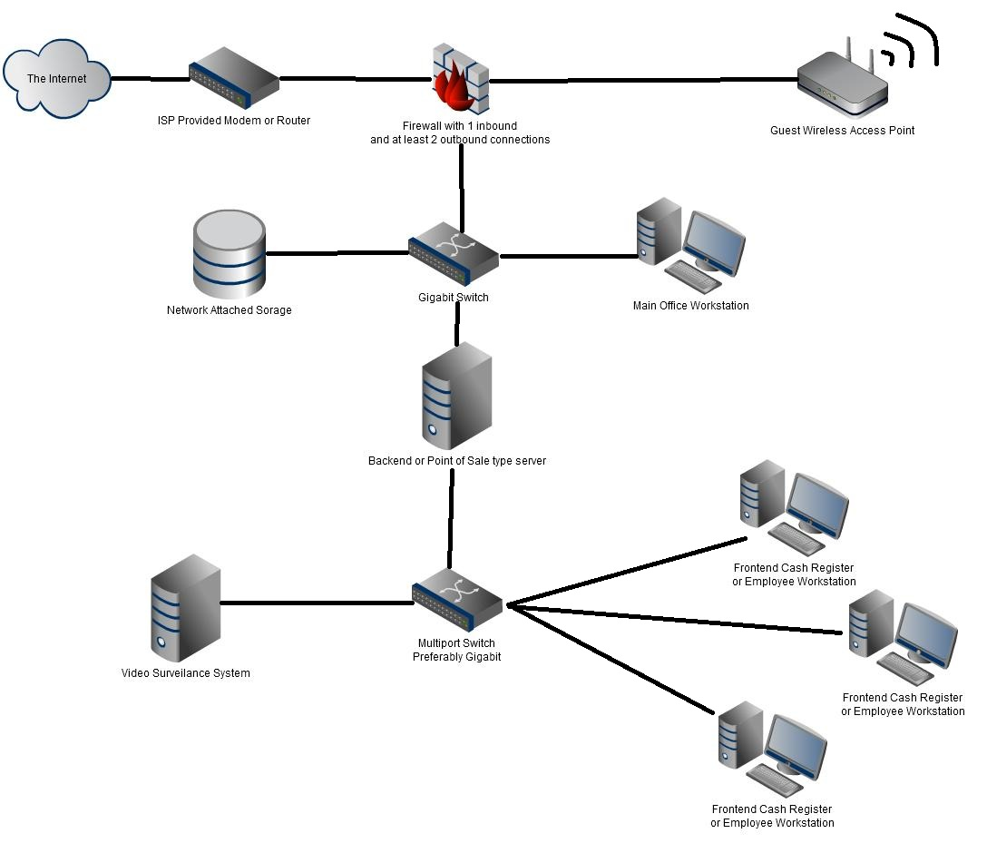 small business network setup: basics and know how