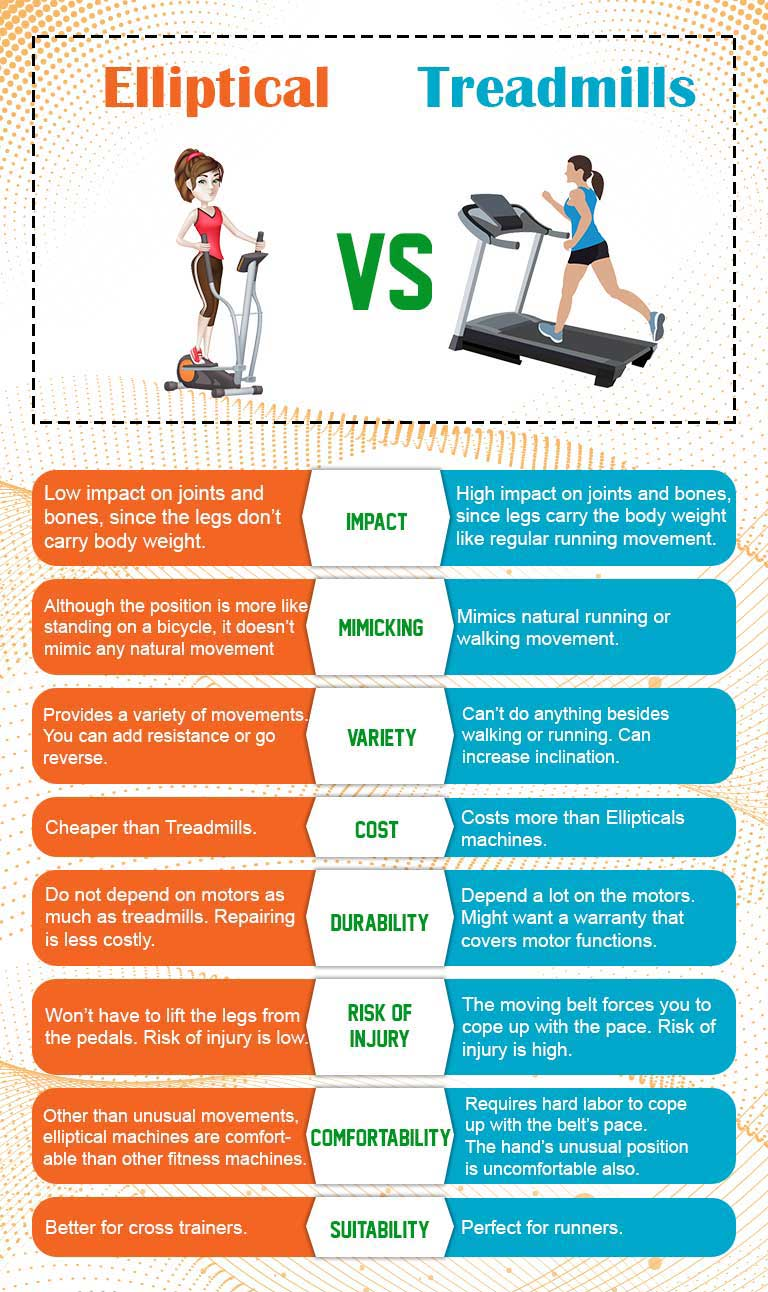 Elliptical VS. Treadmills